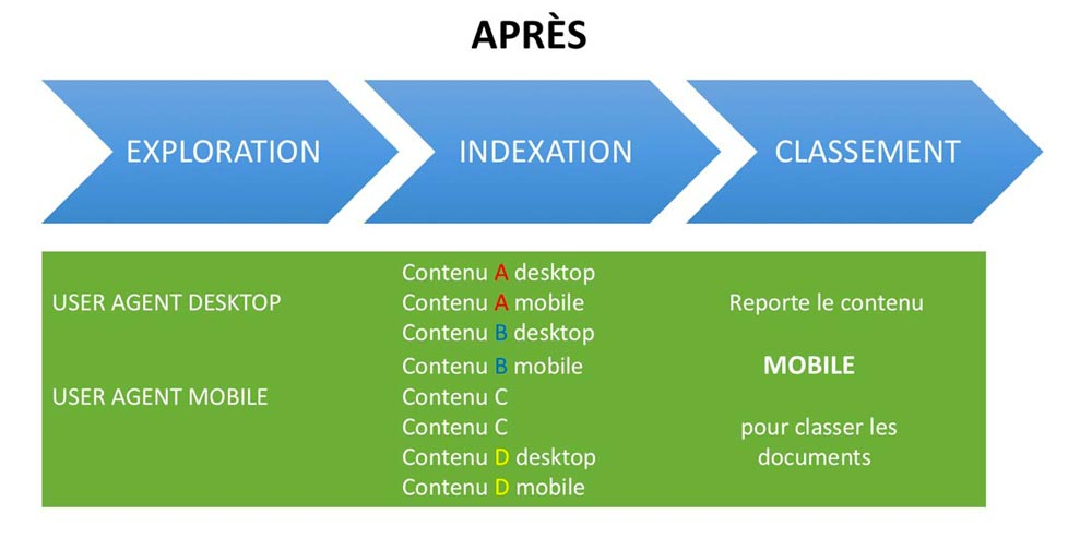 exploration indexation classement google first apres